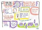 Bayer, H.J. Heinz, PPG, Highmark among companies in the Culture of Innovation Collaboration Forum