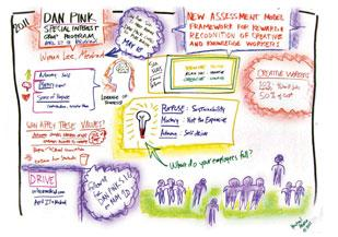 A visualization of notes from recent meetings of the Culture of Innovation Collaboration Forum.