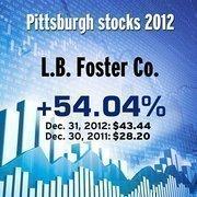L.B. Foster (Nasdaq: FSTR)