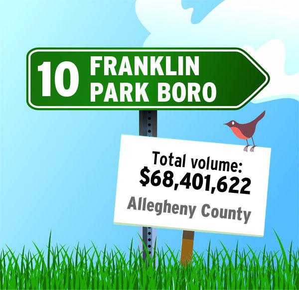"""Franklin Park Boro was the No. 10 community in RealSTATs' listing of total dollar volume in 2011 in the Pittsburgh region. """"This category shines the light typically on larger communities where families combined spend the most money on home purchases,"""" RealSTATs said. More about the survey here."""