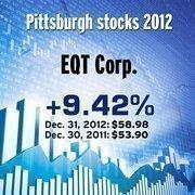 EQT Corp. (NYSE: EQT)
