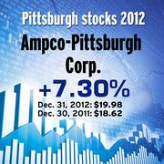 Ampco-Pittsburgh Corp. (NYSE: AP)