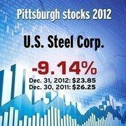 U.S. Steel Corp. (NYSE: X)