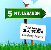 "Mount Lebanon is the No. 5 community in RealSTATs' listing of total dollar volume in 2011 in the Pittsburgh region. ""This category shines the light typically on larger communities where families combined spend the most money on home purchases,"" RealSTATs said."