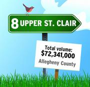 Upper St. Clair was the No. 9 community in RealSTATs' listing of total dollar volume in 2011 in the Pittsburgh region.