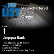 1: Umpqua Bank  The full list ofstate-chartered banks in Oregon- including contact information -is available to PBJ subscribers.  Not a subscriber? Sign up for a free 4-week trial subscription to view this list and more today >>