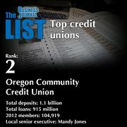 2:Oregon Community Credit Union  The full list of areacredit unions- including contact information -is available to PBJ subscribers.  Not a subscriber? Sign up for a free 4-week trial subscription to view this list and more today >>