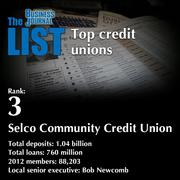 3:Selco Community Credit Union  The full list of areacredit unions- including contact information -is available to PBJ subscribers.  Not a subscriber? Sign up for a free 4-week trial subscription to view this list and more today >>