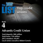 4:Advantis Credit Union  The full list of areacredit unions- including contact information -is available to PBJ subscribers.  Not a subscriber? Sign up for a free 4-week trial subscription to view this list and more today >>