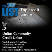 5:Unitus Community Credit Union  The full list of areacredit unions- including contact information -is available to PBJ subscribers.  Not a subscriber? Sign up for a free 4-week trial subscription to view this list and more today >>