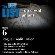 6:Rogue Credit UnionThe full list of areacredit unions- including contact information -isavailable to PBJ subscribers.Not a subscriber?Sign up for a free 4-week trial subscription to view this list and more today >>