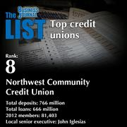 8:Northwest Community Credit UnionThe full list of areacredit unions- including contact information -isavailable to PBJ subscribers.Not a subscriber?Sign up for a free 4-week trial subscription to view this list and more today >>