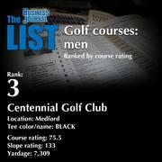 3:Centennial Golf ClubThe full list oftop area golf courses- including contact information -isavailable to PBJ subscribers.Not a subscriber?Sign up for a free 4-week trial subscription to view this list and more today >>
