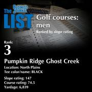 3:Pumpkin Ridge Ghost Creek  The full list oftop area golf courses- including contact information -is available to PBJ subscribers.  Not a subscriber? Sign up for a free 4-week trial subscription to view this list and more today >>