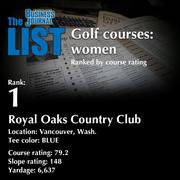 1:Royal Oaks Country ClubThe full list of top area golf courses - including contact information -isavailable to PBJ subscribers.Not a subscriber?Sign up for a free 4-week trial subscription to view this list and more today >>