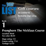 1:Pronghorn The Nicklaus CourseThe full list of top area golf courses - including contact information -isavailable to PBJ subscribers.Not a subscriber?Sign up for a free 4-week trial subscription to view this list and more today >>