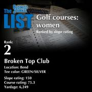 2:Broken Top ClubThe full list of top area golf courses - including contact information -isavailable to PBJ subscribers.Not a subscriber?Sign up for a free 4-week trial subscription to view this list and more today >>