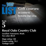 5:Royal Oaks Country ClubThe full list of top area golf courses - including contact information -isavailable to PBJ subscribers.Not a subscriber?Sign up for a free 4-week trial subscription to view this list and more today >>