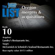 10:Acquirer: Landry's Restaurants Inc.  The full list ofSBA lenders - including contact information -is available to PBJ subscribers.  Not a subscriber? Sign up for a free 4-week trial subscription to view this list and more today >>