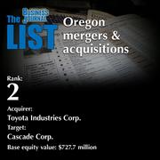 2: Acquirer: Toyota Industries Corp.  The full list ofSBA lenders- including contact information -is available to PBJ subscribers.  Not a subscriber? Sign up for a free 4-week trial subscription to view this list and more today >>