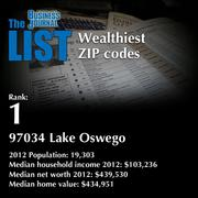 1: 97034 Lake Oswego  The full list of wealthiest ZIP codes - including contact information - is available to PBJ subscribers.  Not a subscriber? Sign up for a free 4-week trial subscription to view this list and more today >>
