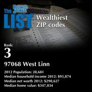 3: 97068 West Linn  The full list of wealthiest ZIP codes - including contact information - is available to PBJ subscribers.  Not a subscriber? Sign up for a free 4-week trial subscription to view this list and more today >>