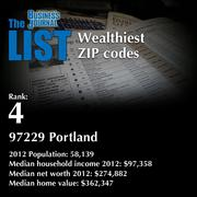 4: 97229 Portland  The full list of wealthiest ZIP codes - including contact information - is available to PBJ subscribers.  Not a subscriber? Sign up for a free 4-week trial subscription to view this list and more today >>