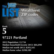 5: 97221 Portland  The full list of wealthiest ZIP codes - including contact information - is available to PBJ subscribers.  Not a subscriber? Sign up for a free 4-week trial subscription to view this list and more today >>