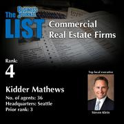4: Kidder Mathews  The full list of regional commercial real estate firms – including contact information – is available to PBJ subscribers.  Not a subscriber? Sign up for a free 4-week trial subscription to view this list and more today >>