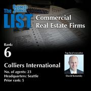 6: Colliers International  The full list of regional commercial real estate firms – including contact information – is available to PBJ subscribers.  Not a subscriber? Sign up for a free 4-week trial subscription to view this list and more today >>