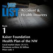 1: Kaiser Foundation Health Plan of the NW  The full list oftop regionalaccident & healthinsurers– including contact information – is available to PBJ subscribers.  Not a subscriber? Sign up for a free 4-week trial subscription to view this list and more today >>
