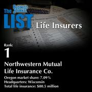 1: Northwestern Mutual Life Insurance Co.  The full list oftop regionallife insurers– including contact information – is available to PBJ subscribers.  Not a subscriber? Sign up for a free 4-week trial subscription to view this list and more today >>