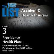 3: Providence Health Plans  The full list oftop regionalaccident & healthinsurers– including contact information – is available to PBJ subscribers.  Not a subscriber? Sign up for a free 4-week trial subscription to view this list and more today >>
