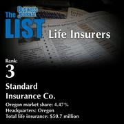 3: Standard Insurance Co.  The full list oftop regionallife insurers– including contact information – is available to PBJ subscribers.  Not a subscriber? Sign up for a free 4-week trial subscription to view this list and more today >>