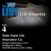 4: State Farm Life Insurance Co.  The full list oftop regionallife insurers– including contact information – is available to PBJ subscribers.  Not a subscriber? Sign up for a free 4-week trial subscription to view this list and more today >>