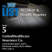 5: UnitedHealthcare Insurance Co.  The full list of top regional accident & health insurers – including contact information – is available to PBJ subscribers.  Not a subscriber? Sign up for a free 4-week trial subscription to view this list and more today >>