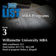 3: Willamette University MBA  The full list of Oregon MBA programs – including contact information – is available to PBJ subscribers.  Not a subscriber? Sign up for a free 4-week trial subscription to view this list and more today >>