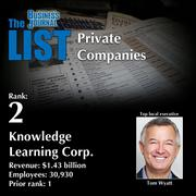 2: Knowledge Learning Corp.  The full list oftop regional private companies– including contact information – is available to PBJ subscribers.  Not a subscriber? Sign up for a free 4-week trial subscription to view this list and more today >>