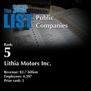 5: Lithia Motors Inc.  The full list of top locally based public companies – including contact information – is available to PBJ subscribers.  Not a subscriber? Sign up for a free 4-week trial subscription to view this list and more today >>