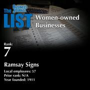 7: Ramsay Signs  The full list of regional women-owned businesses – including contact information – is available to PBJ subscribers.  Not a subscriber? Sign up for a free 4-week trial subscription to view this list and more today >>