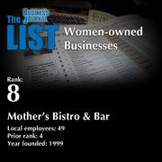 8: Mother's Bistro & Bar  The full list of regional women-owned businesses – including contact information – is available to PBJ subscribers.  Not a subscriber? Sign up for a free 4-week trial subscription to view this list and more today >>