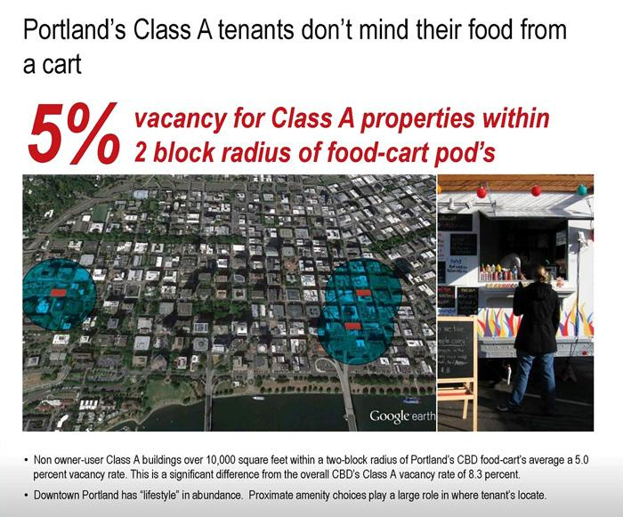 Jones Lang LaSalle research shows a lower vacancy rate for Class A properties located near a food-cart pod.