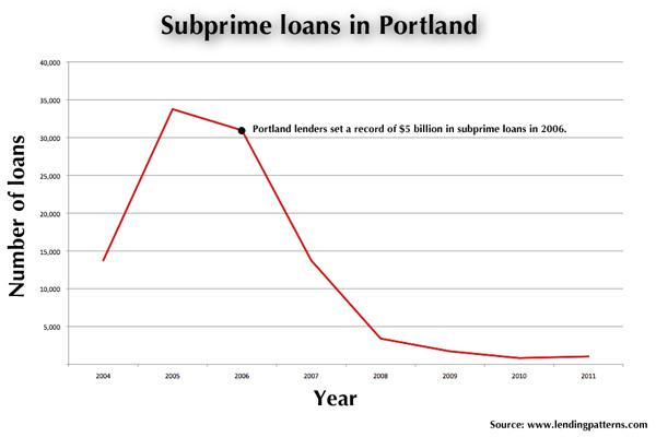 Lenders doled out a record $5 billion in subprime loans to Portland homeowners in 2006, according to new data.