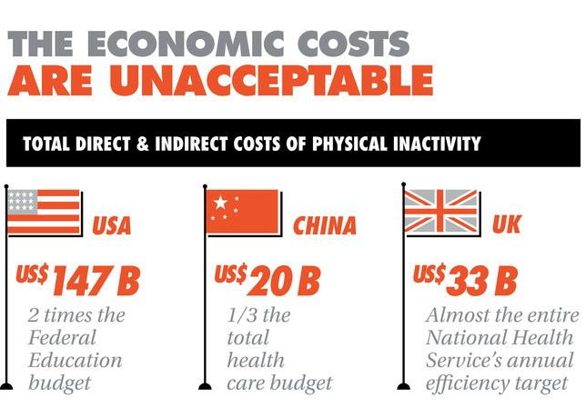 A new report from Nike Inc. highlights the social and economic costs of physical inactivity.