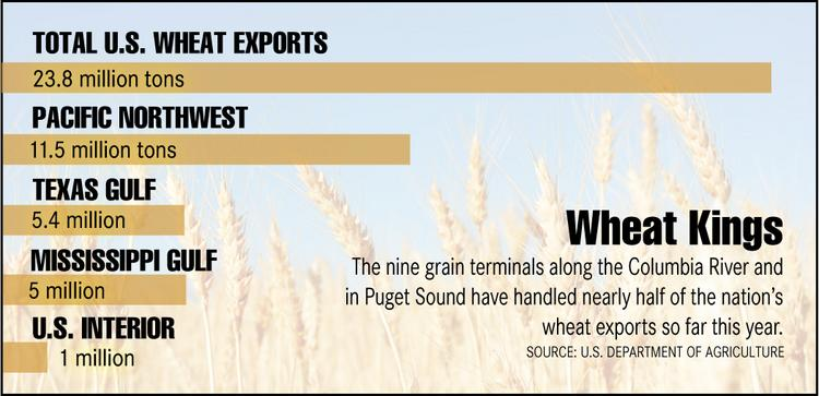 As this graphic shows, the Pacific Northwest is vitally important to the flow of grain exports in the U.S.