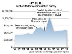 Goodwill CEO Miller highest-paid in state