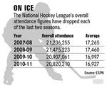 NHL push picks up steam
