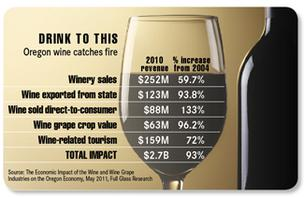 Oregon wine industry: $2.7B economic impact
