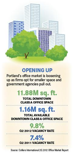Subscribers can read the complete story on how Portland's downtown office market is opening up by clicking here.