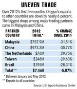 Euro crisis hammers exports
